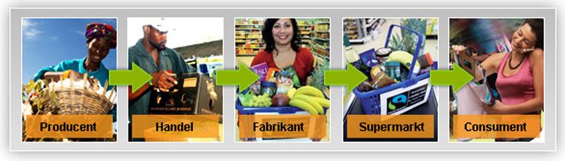 handel in fairtrade